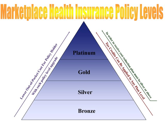 Marketplace Policy Levels